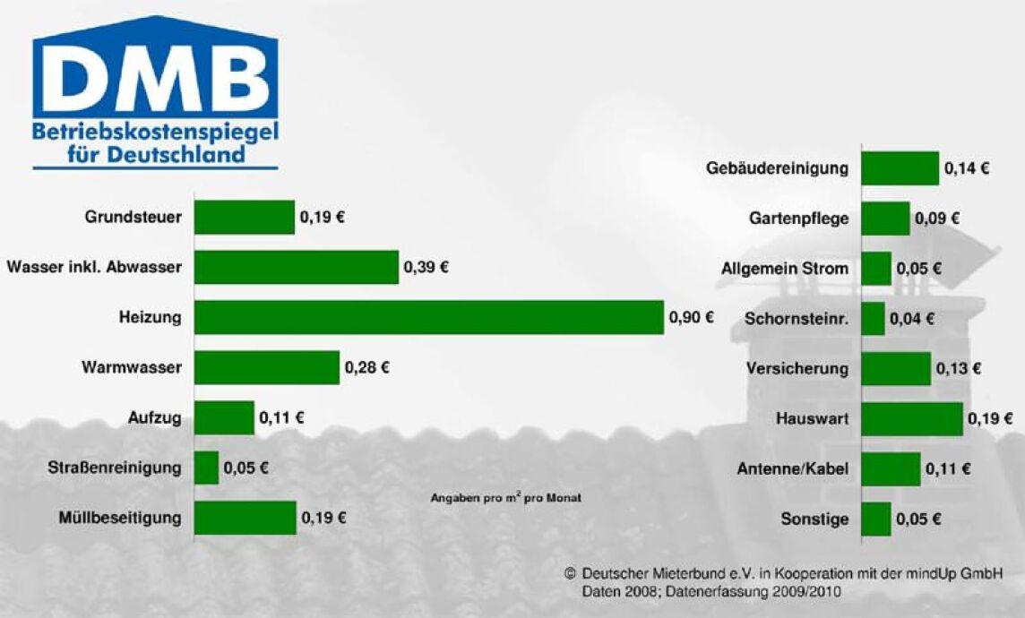 Betriebskostenspiegel 2009 für das Abrechnungsjahr 2008