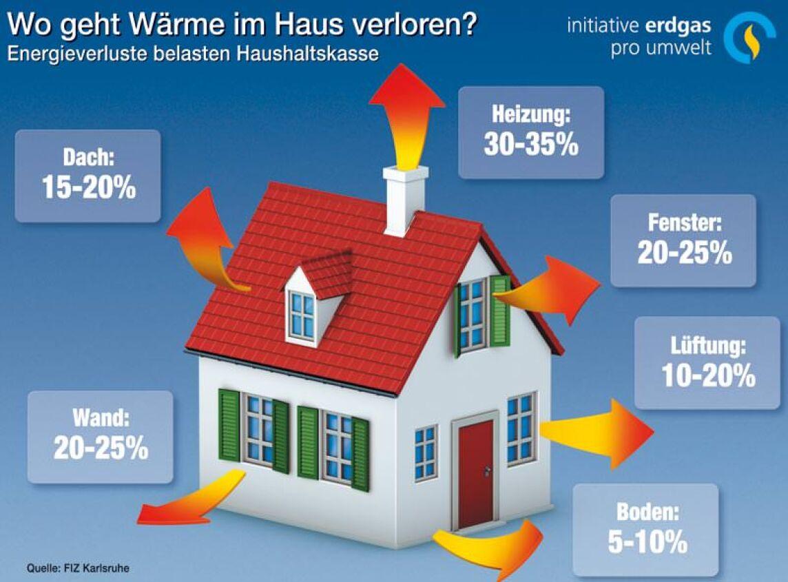 wo und wie geht wärme im haus verloren?