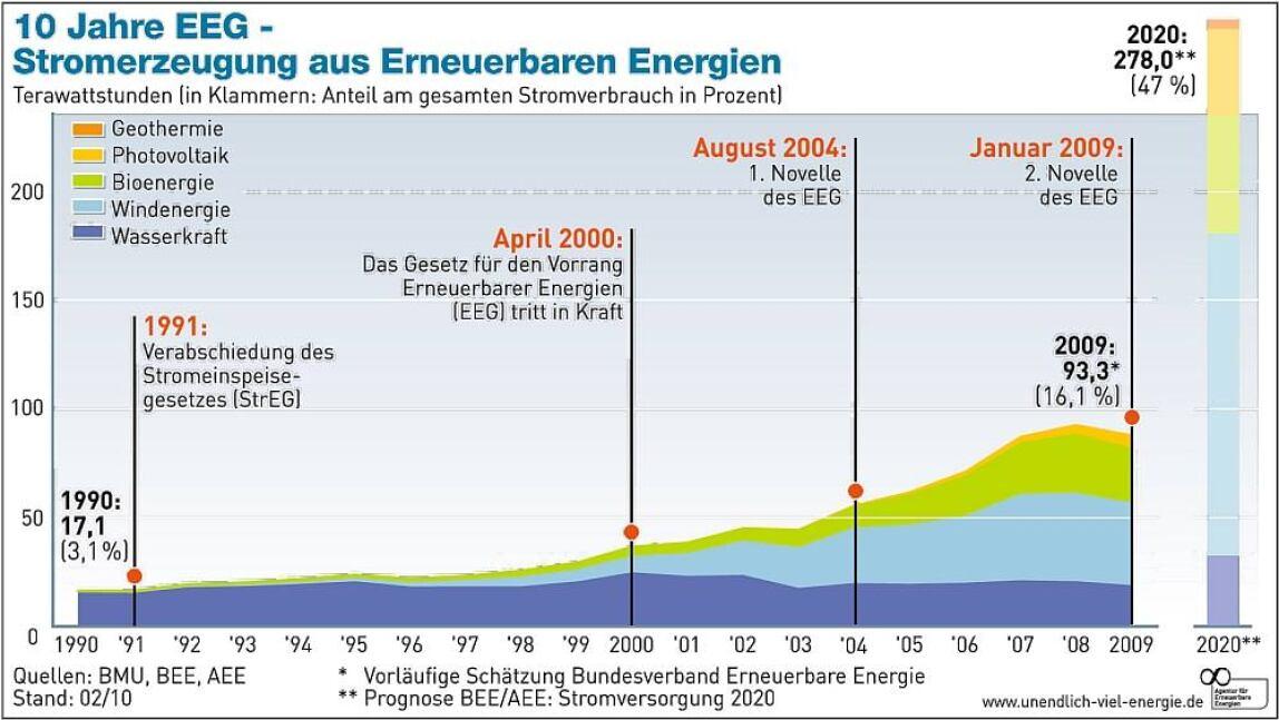 Grafik: Stromerzeugung aus Erneuerbaren Energien