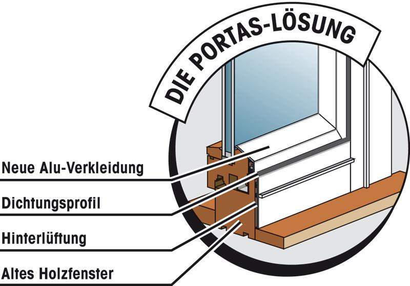 Bekannt Wie Portas alte Fenster und Wintergärten renoviert | Holzfenster EV97