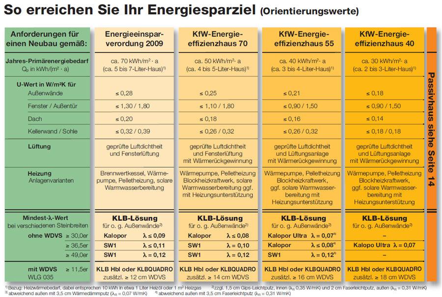 klb energiespar handbuch in aktualisierter version