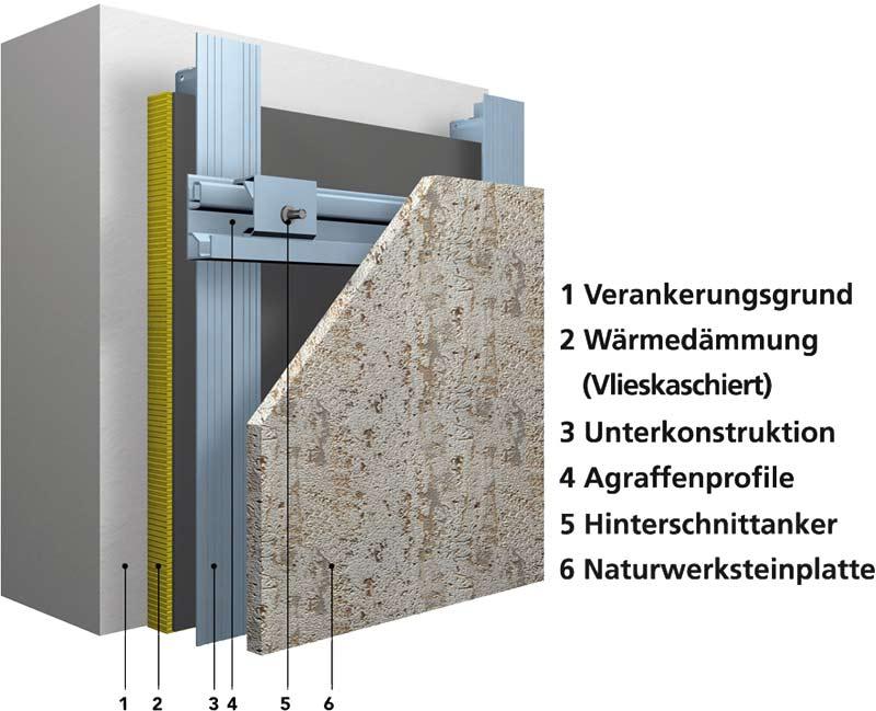 fels an der fassade trifft auf kunst mit der fuge natursteinfassade fugenbetont. Black Bedroom Furniture Sets. Home Design Ideas