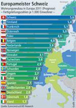 Europäischer Wohnungsbau