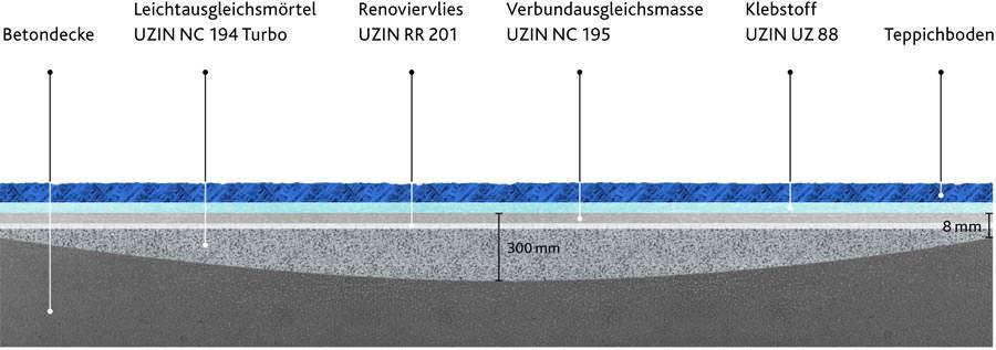 Bodengleiche Dusche Altbau : Uzin Utz mit neuen Produkten auf der EPF 2011 Estrich, Parkett