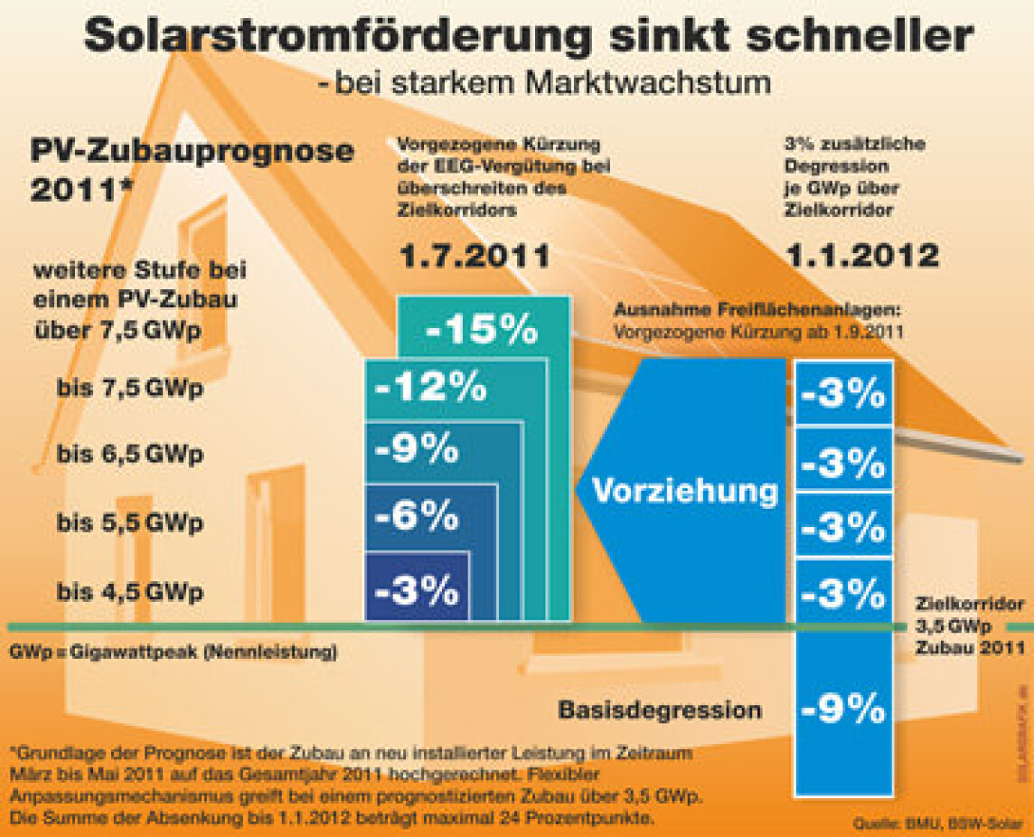 Solarstromförderung, Einspeisevergütung, Fördertarife