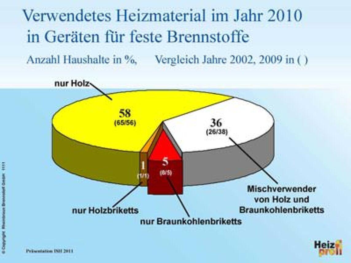 zahl der kamin fen und kachel fen in deutschland erneut gestiegen. Black Bedroom Furniture Sets. Home Design Ideas