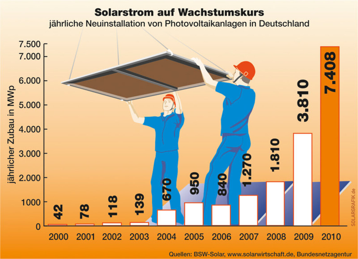 Solarstrom auf Wachstumskurs