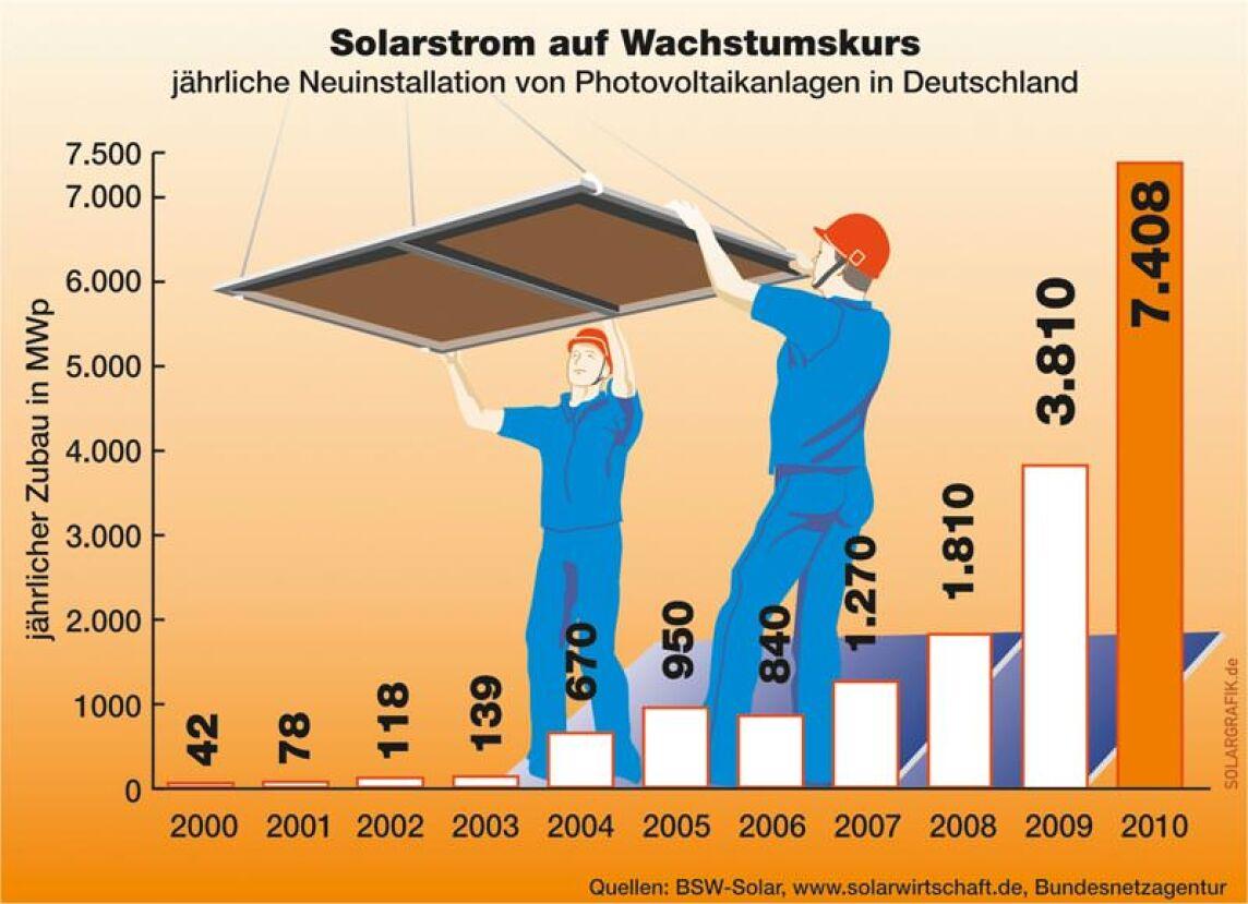 Solarstrom auf Wachstumskurs ... bis 2010