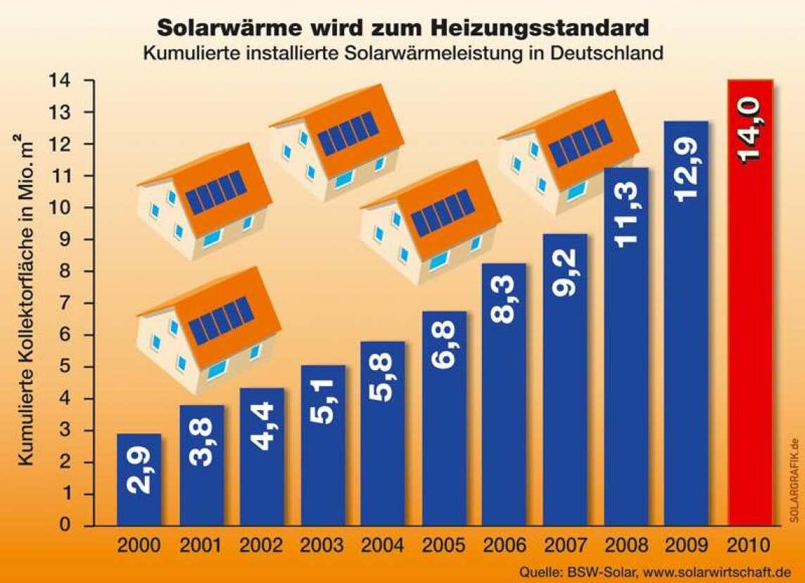 kumulierte installierte Solarwärmeleistung in Deutschland