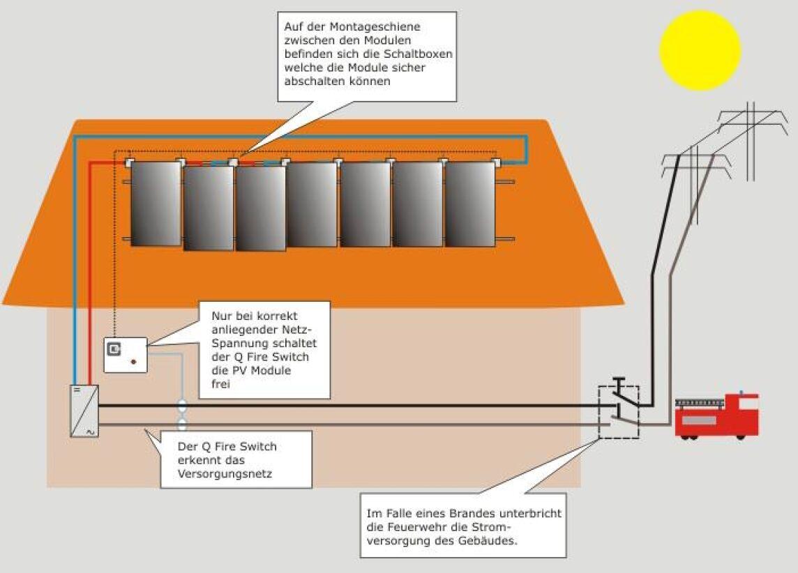 sicheres abschalten von pv anlagen photovoltaik anlagen vor dem wechselrichter spannungsfrei. Black Bedroom Furniture Sets. Home Design Ideas