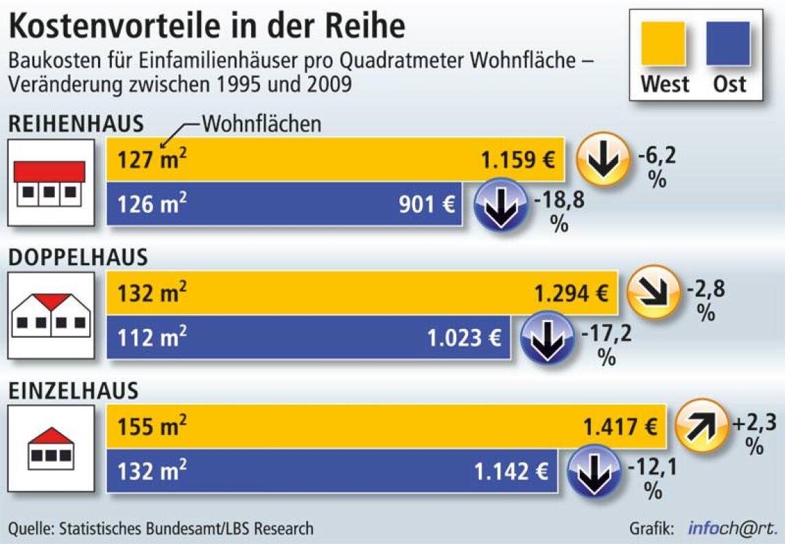 Baupreise Einfamilienhauser Nicht Teurer Als 1995 Reihenhauser