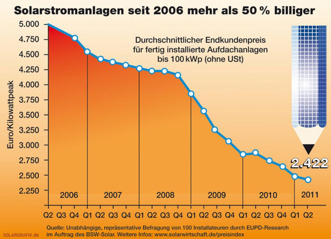 solarstrom wird preisbrecher kosten seit 2006 halbiert preis von solarstrom vom hausdach. Black Bedroom Furniture Sets. Home Design Ideas