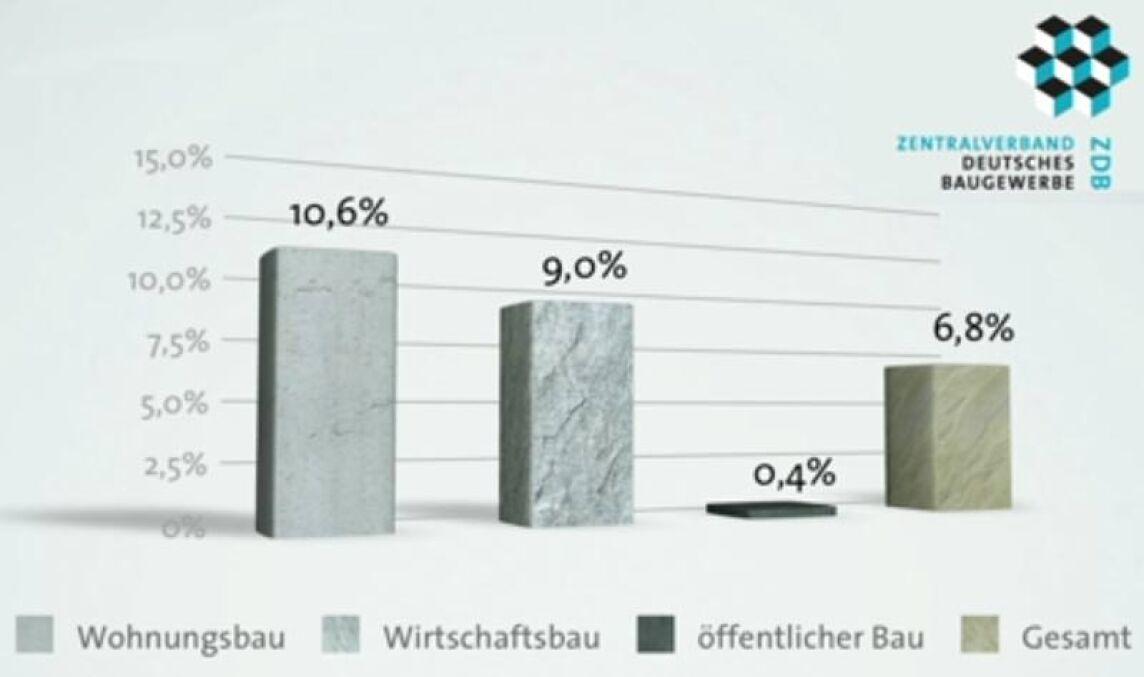 Umsatzwachstum im Baugewerbe - ZDB-Prognose 2011