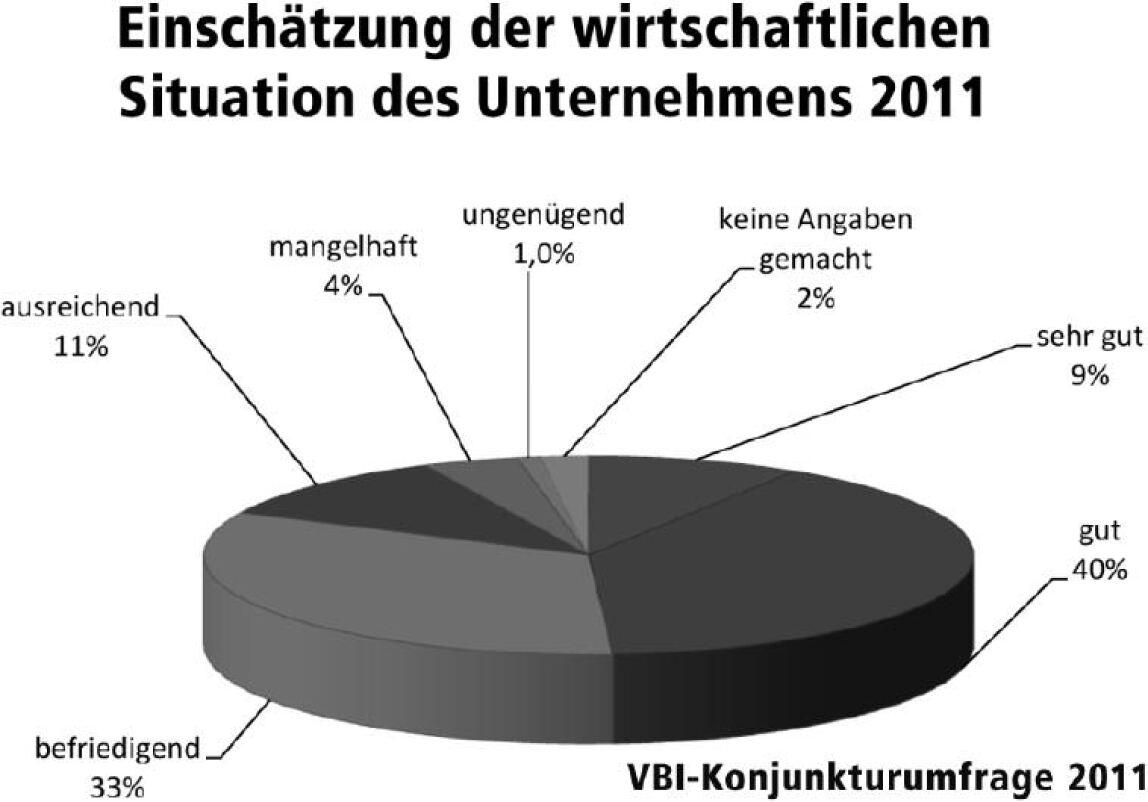 VBI-Konjunkturumfrage 2011