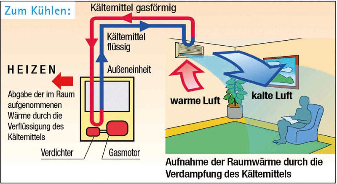 Rheingas fördert Flüssiggas-Wärmepumpen