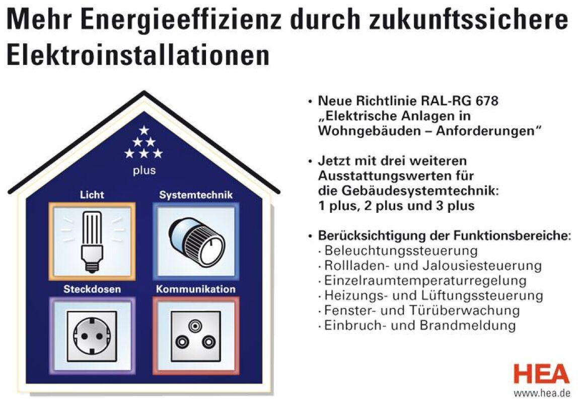 Berühmt Kesselregelung Für Wohngebäude Bilder - Elektrische ...