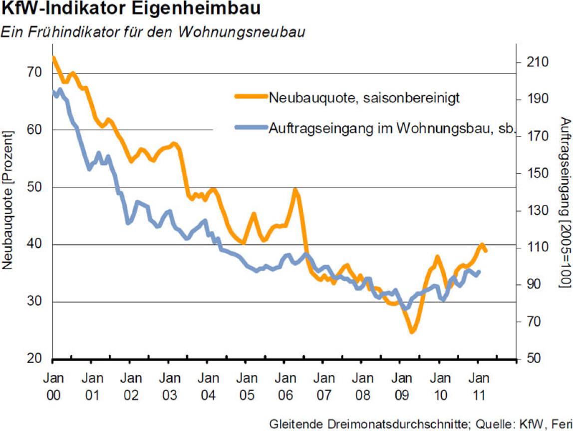 KfW-Indikator Eigenheimbau steigt im März um 6,4%