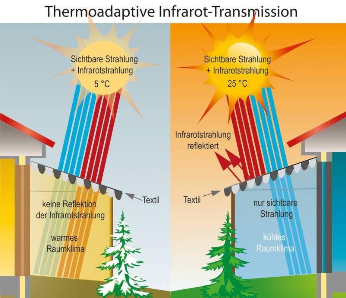 Thermoadaptive Textilien
