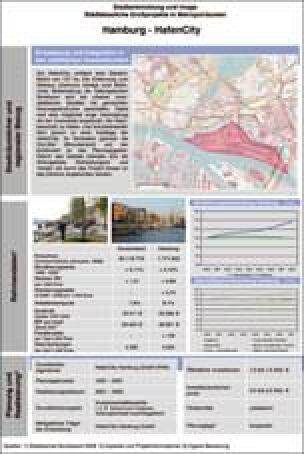 Stadtentwicklung und Image