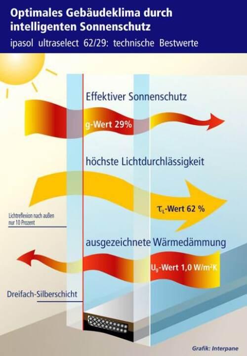Sonnenschutzglas mit hoher Lichtdurchlässigkeit und niedrigem g-Wert Energiedurchlasswert: ipasol ultraselect 62/29