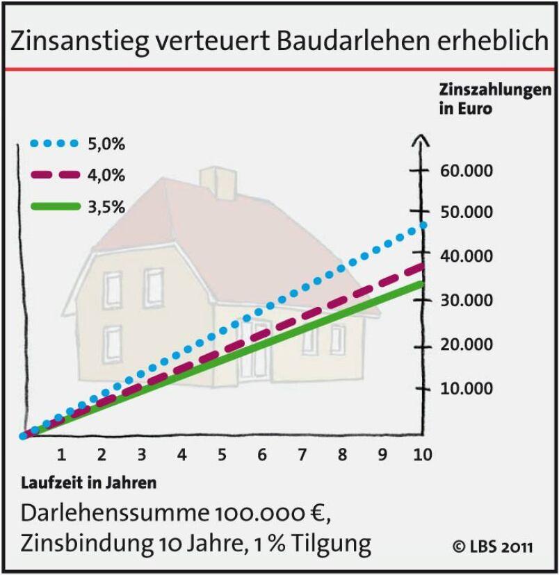 Zinsanstieg bei Baudarlehen