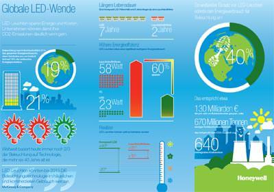 Honeywell LED Infografik