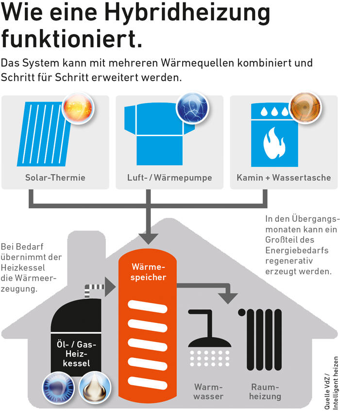"""Hybridheizung"""" speichert Wärme auf Vorrat"""
