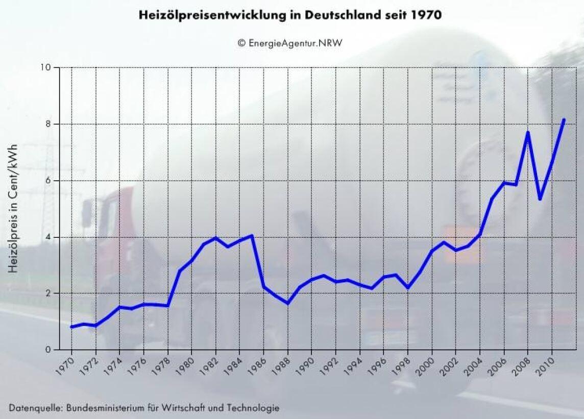Heizölpreisentwicklung in Deutschland von 1970 bos 2011