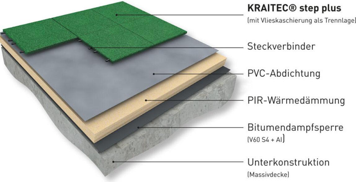 Beliebt Bautenschutz, Gehbelag und Trittschalldämmung für Dachterrassen XB06