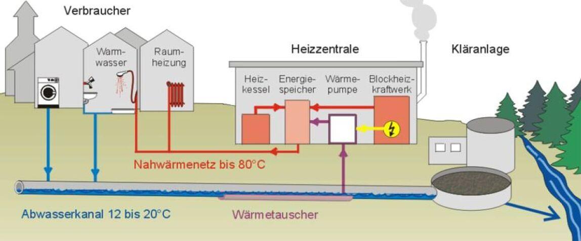 Wärmerückgewinnung aus Abwasser
