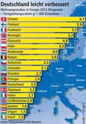 europäischer