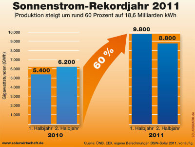 Sonnenstrom-Rekordjahr 2011: Produktion steigt um rund 60 Prozent auf 18,6 Milliarden kWh