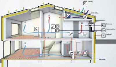 energy+ home energiekonzept