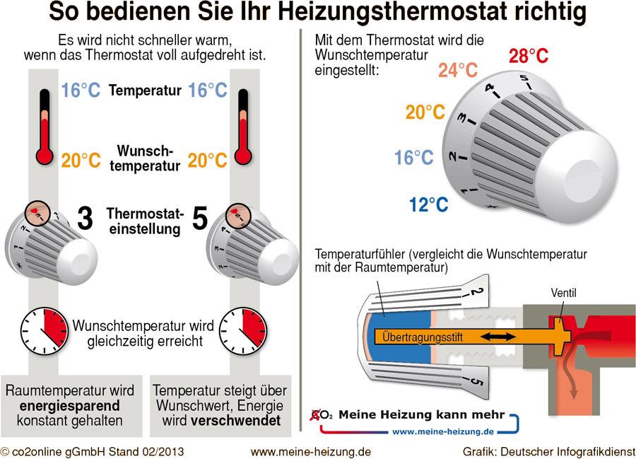 heizungsthermostate ohne wirkung oder falsch bedient neuer thermostatcheck will helfen. Black Bedroom Furniture Sets. Home Design Ideas