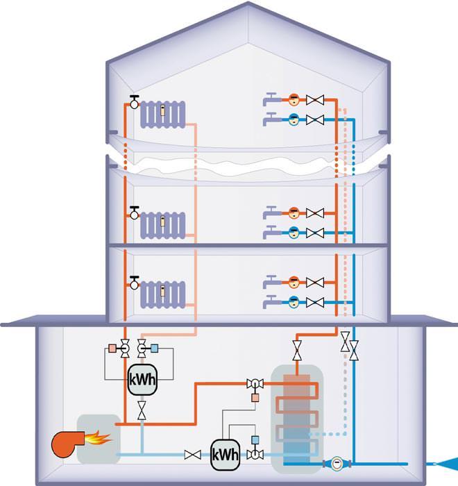 Ab 2014: Wärmezähler bei zentraler Warmwassererzeugung Pflicht