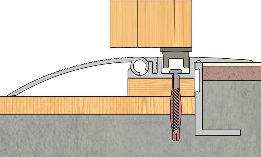 magnet t rschwelle mit gelenkleiste zum ausgleich von h henunterschieden. Black Bedroom Furniture Sets. Home Design Ideas