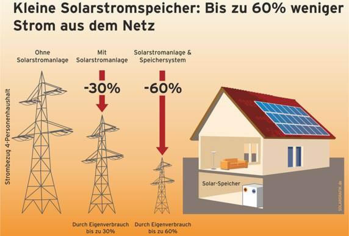 Kleine Solarstromspeicher: Bis 60% weniger Strom aus dem Netz
