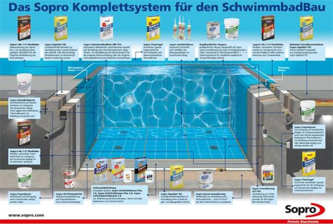 XXL-Poster von Sopro visualisieren Problemzonen von Schwimmbädern ...
