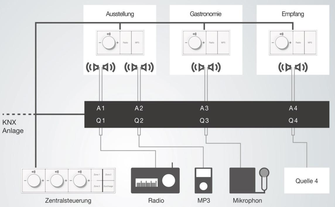multiroom verst rker im knx netz als audio zentrale f r 39 s gesamte haus. Black Bedroom Furniture Sets. Home Design Ideas