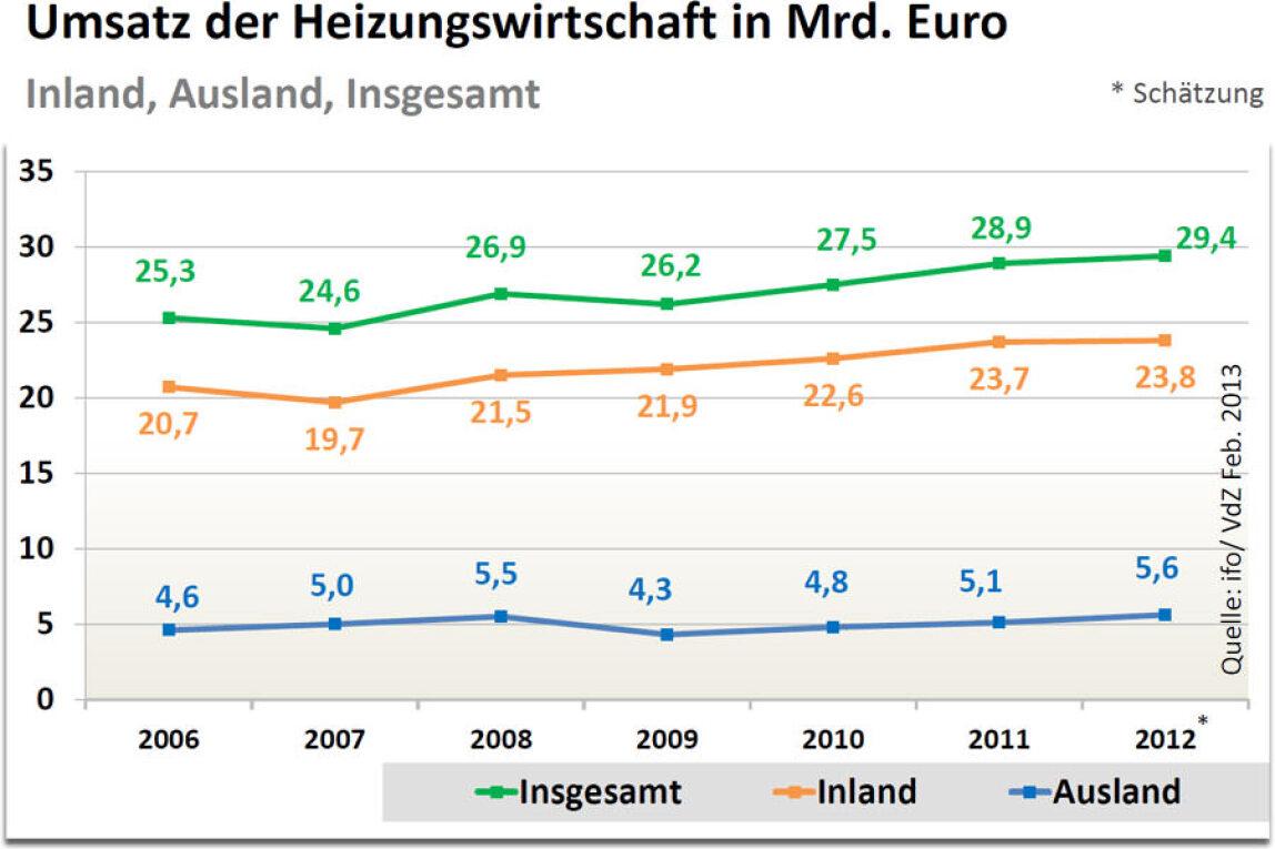 Heizungswirtschaft meldet für 2012 ein leichtes Umsatzwachstum auf ...