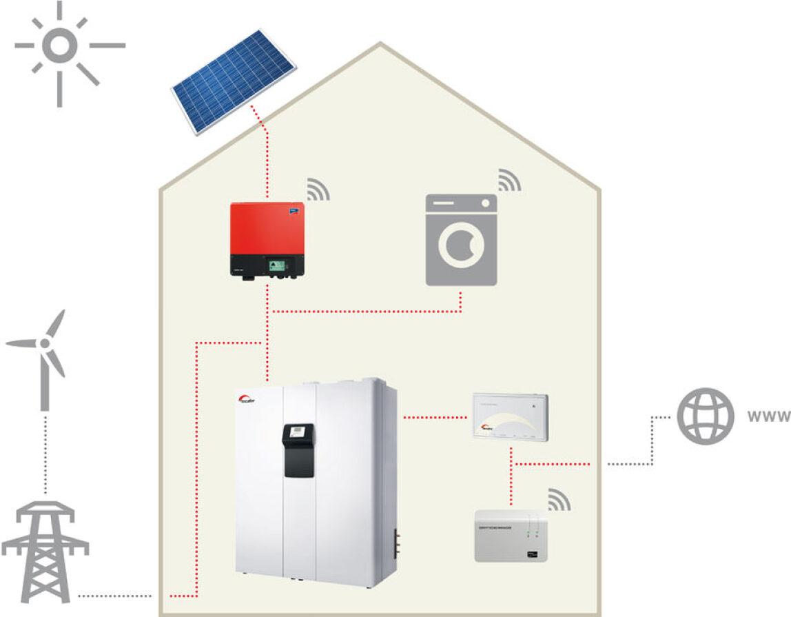 Tecalor-Konzept für Plus-Energie-Häuser mit PV ...