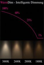 Farbtemperaturverlauf in der Blackbody-Kurve
