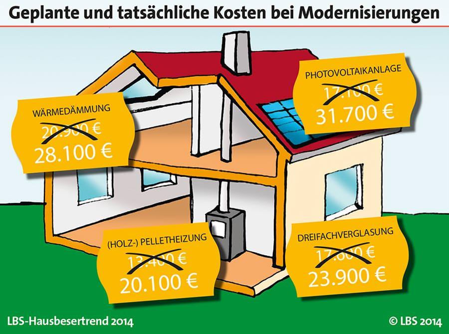 lbs hausbesitzertrend 2014 kosten f r modernisierung. Black Bedroom Furniture Sets. Home Design Ideas