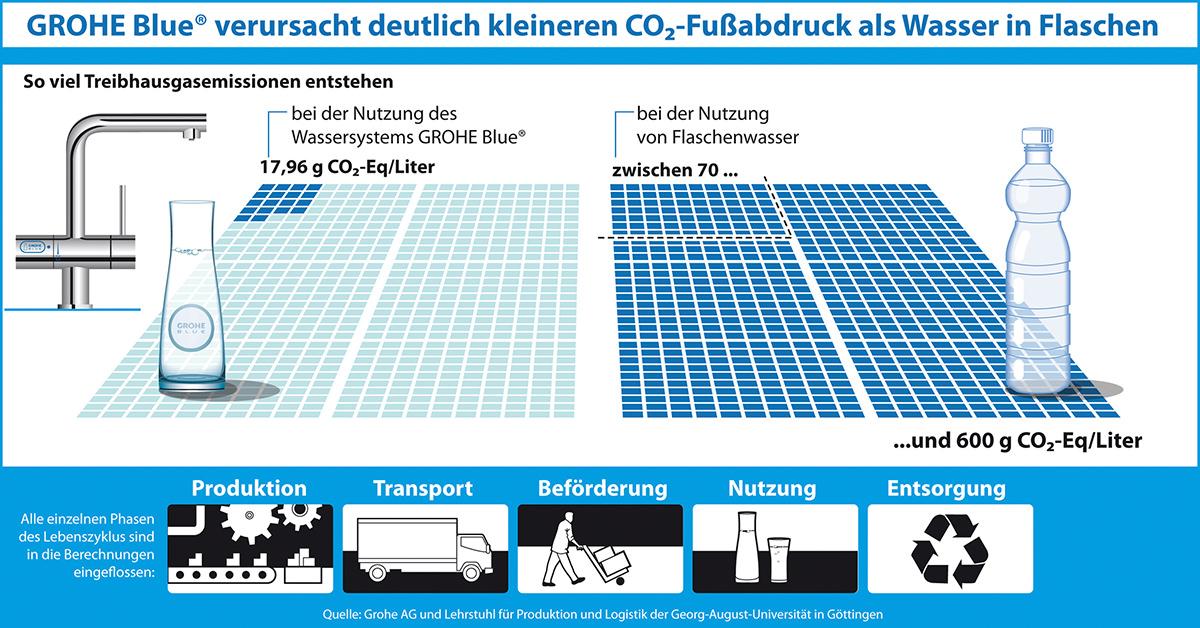 studie grohe blue verursacht weniger co emissionen als. Black Bedroom Furniture Sets. Home Design Ideas