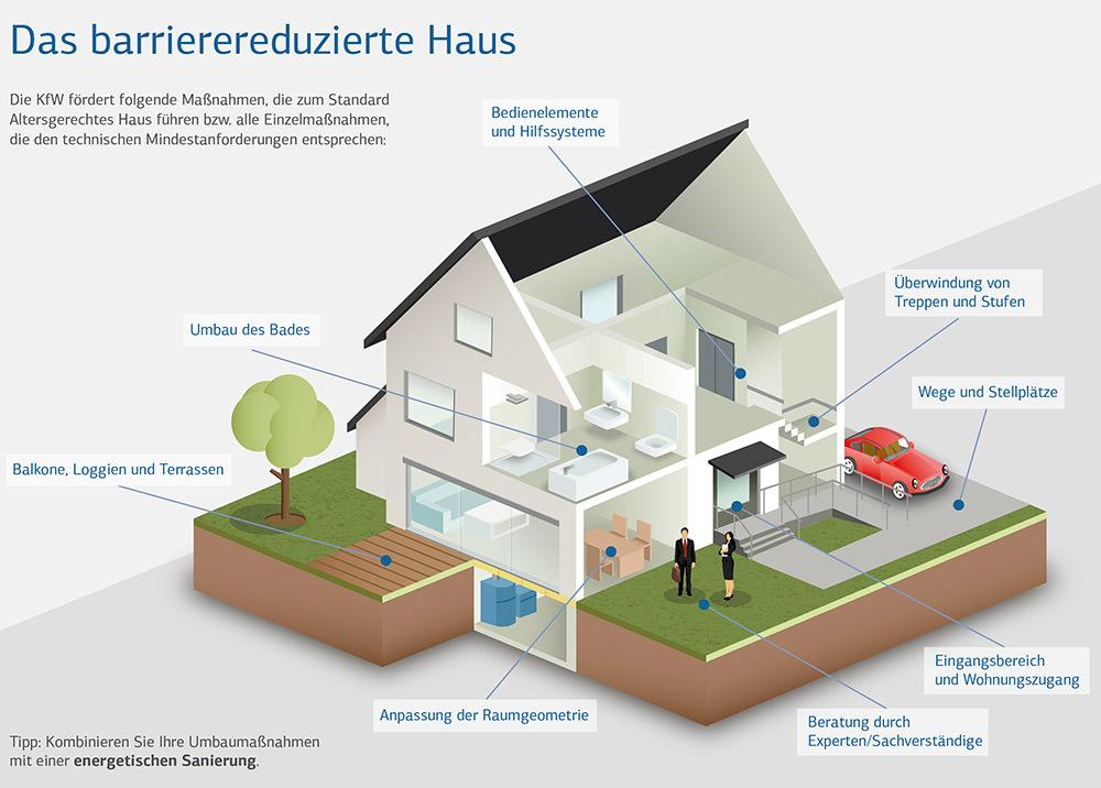 Dusche Barrierefrei Umbauen : Komfort ohne barrieren entspannt modernisieren in kaiserslautern
