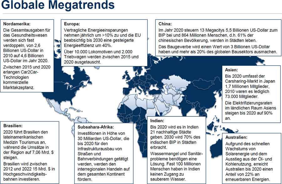 what are the megatrends which will Global megatrends shaping our future global megatrends shaping our future there's so much change happening around us these days that it's easy to forget the speed at which things are changing.