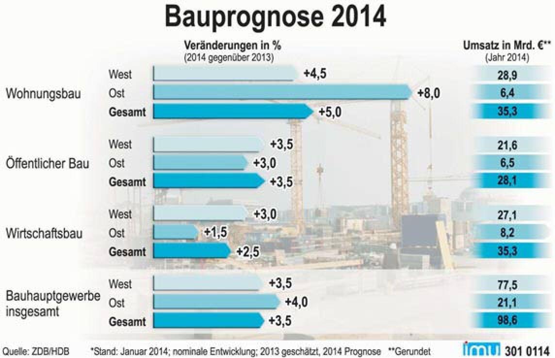 Bauprognose 2014