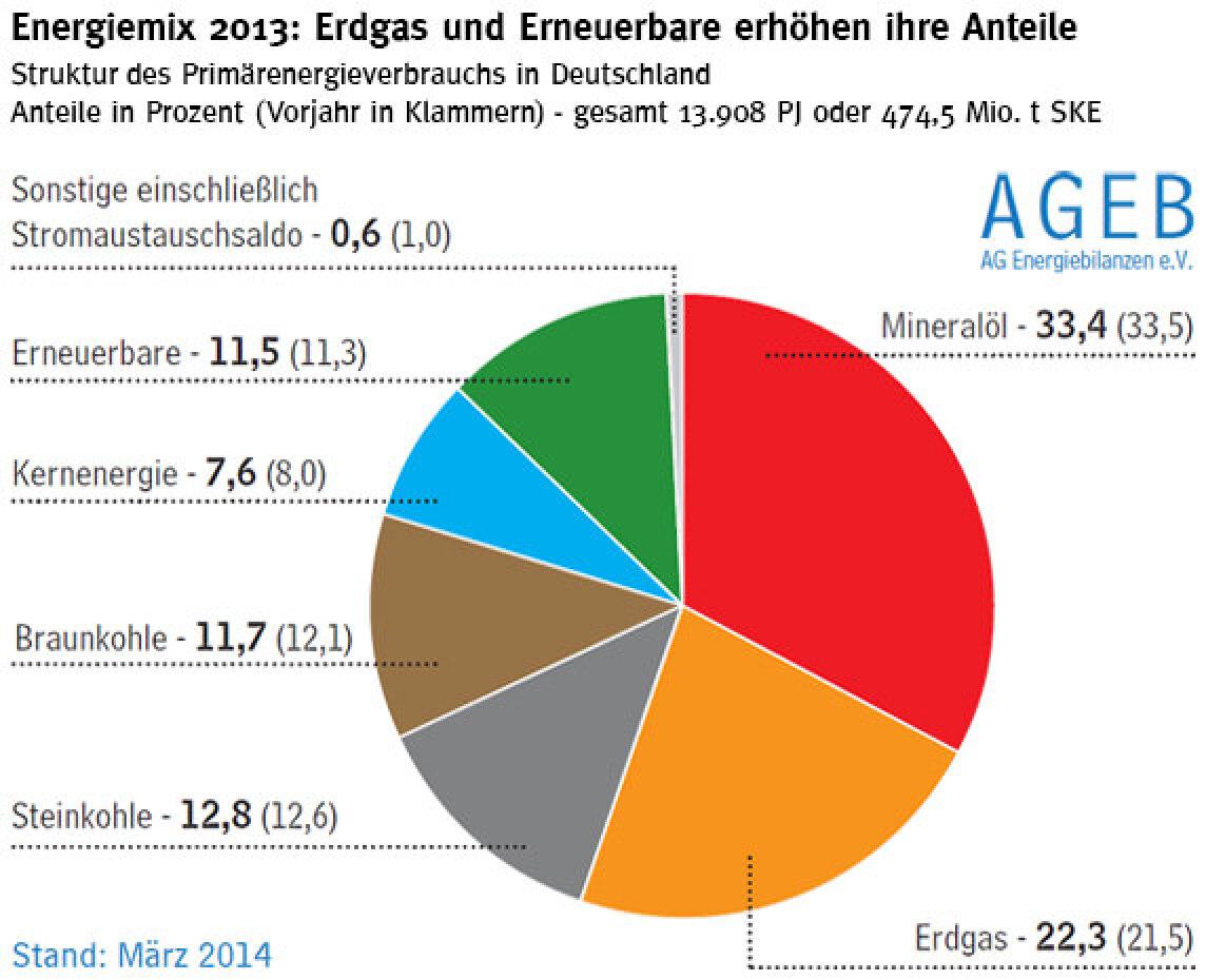 Energiemix 2013: Erdgas und Erneuerbare erhöhen ihre Anteile