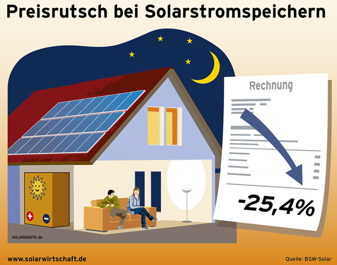 preisrutsch um gut 25 bei solarstromspeichern. Black Bedroom Furniture Sets. Home Design Ideas