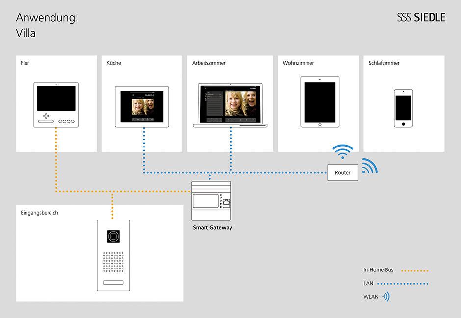 smart gateways von siedle machen die t rkommunikation mobil. Black Bedroom Furniture Sets. Home Design Ideas